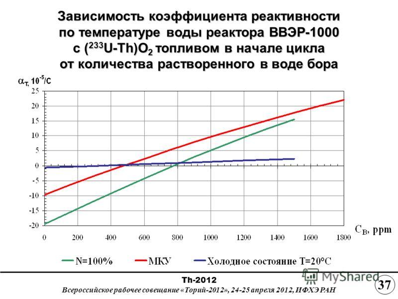 Зависимость коэффициента реактивности по температуре воды реактора ВВЭР-1000 с ( 233 U-Th)O 2 топливом в начале цикла от количества растворенного в воде бора Th-2012 Всероссийское рабочее совещание «Торий-2012», 24-25 апреля 2012, ИФХЭ РАН 3737