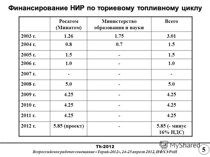 Финансирование НИР по ториевому топливному циклу Росатом (Минатом) Министерство образования и науки Всего 2003 г.1.261.753.01 2004 г.0.80.71.5 2005 г.1.5- 2006 г.1.0- 2007 г.--- 2008 г.5.0- 2009 г.4.25- 2010 г.4.25- 2011 г.4.25- 2012 г.5.85 (проект)-