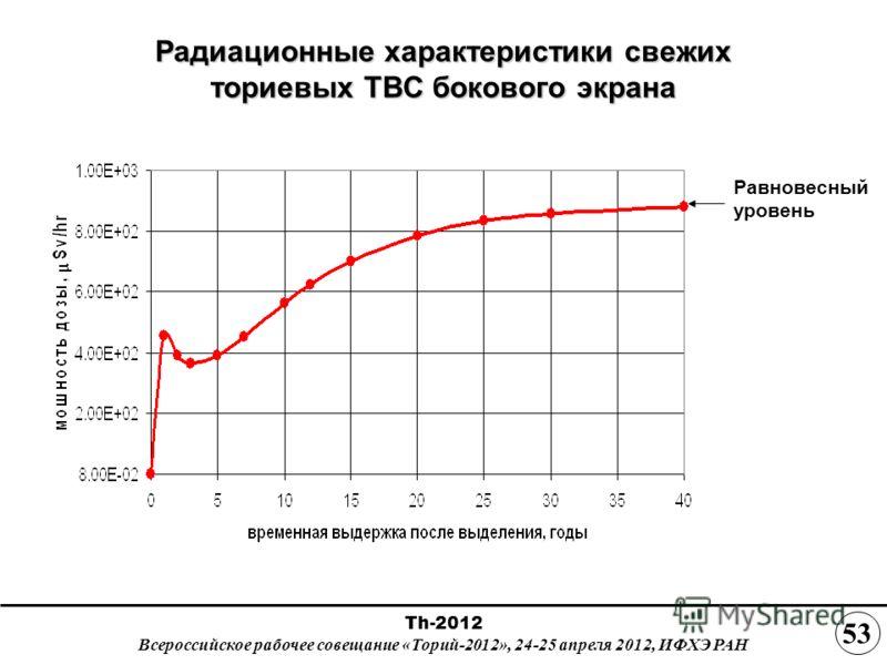 Радиационные характеристики свежих ториевых ТВС бокового экрана Равновесный уровень Th-2012 Всероссийское рабочее совещание «Торий-2012», 24-25 апреля 2012, ИФХЭ РАН 53