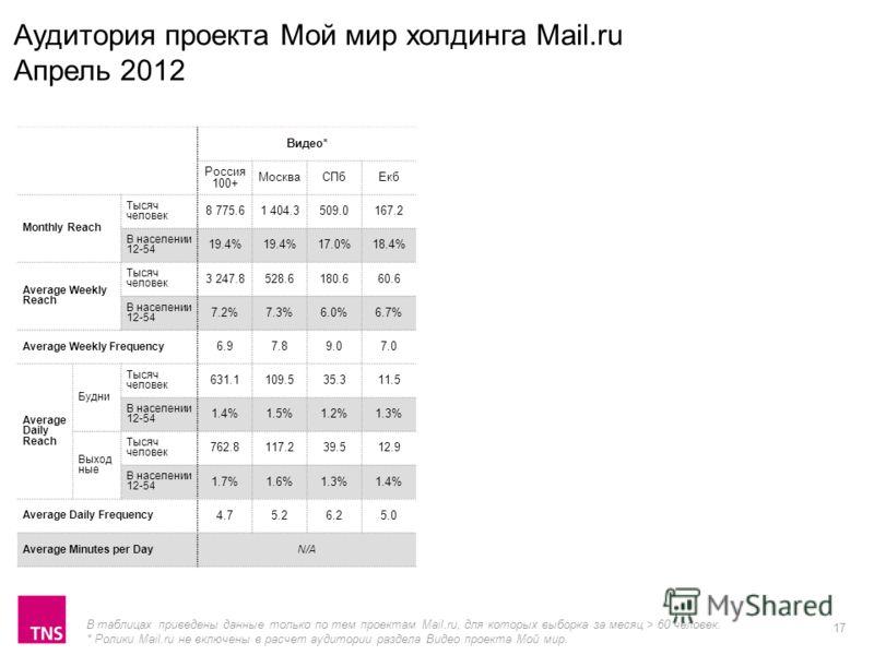 17 Видео* Россия 100+ МоскваСПбЕкб Monthly Reach Тысяч человек 8 775.61 404.3509.0167.2 В населении 12-54 19.4% 17.0%18.4% Average Weekly Reach Тысяч человек 3 247.8528.6180.660.6 В населении 12-54 7.2%7.3%6.0%6.7% Average Weekly Frequency 6.97.89.07
