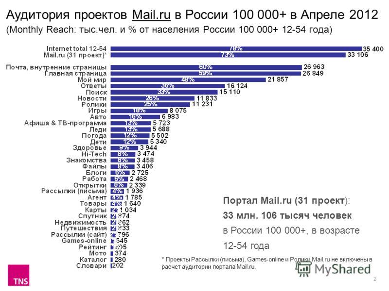 2 Аудитория проектов Mail.ru в России 100 000+ в Апреле 2012 (Monthly Reach: тыс.чел. и % от населения России 100 000+ 12-54 года) Портал Mail.ru (31 проект): 33 млн. 106 тысяч человек в России 100 000+, в возрасте 12-54 года * Проекты Рассылки (пись