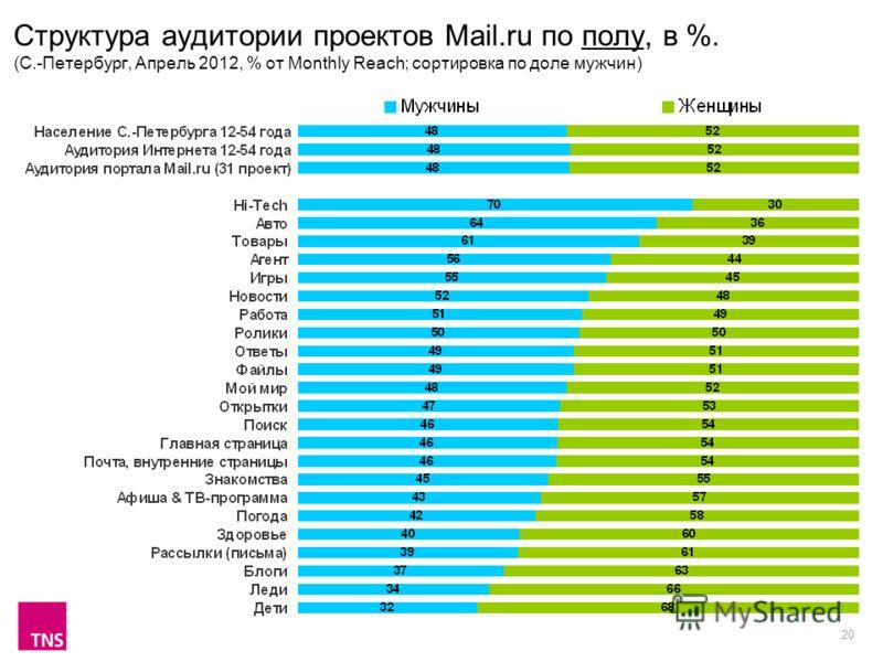 20 Структура аудитории проектов Mail.ru по полу, в %. (С.-Петербург, Апрель 2012, % от Monthly Reach; сортировка по доле мужчин)