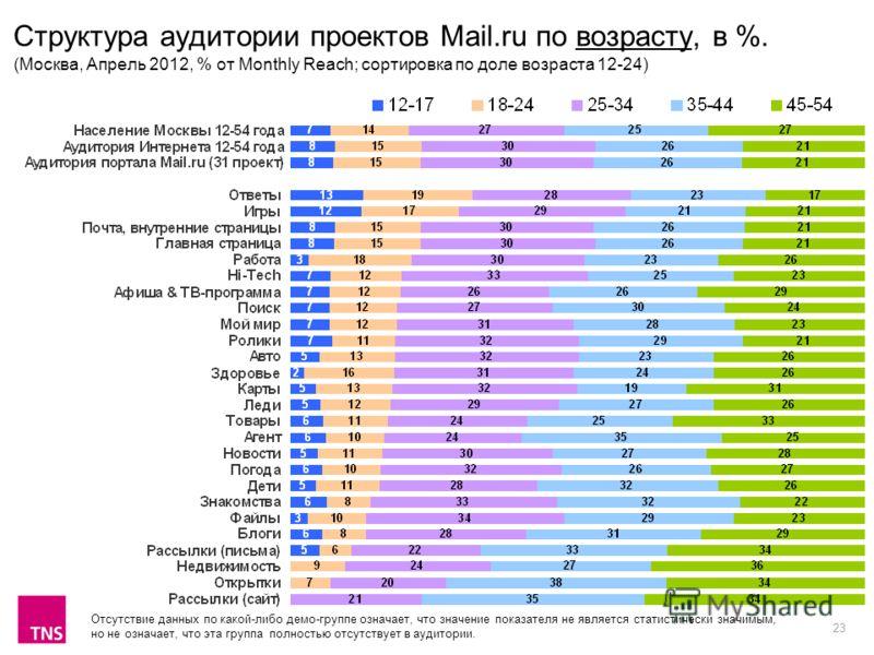 23 Структура аудитории проектов Mail.ru по возрасту, в %. (Москва, Апрель 2012, % от Monthly Reach; сортировка по доле возраста 12-24) Отсутствие данных по какой-либо демо-группе означает, что значение показателя не является статистически значимым, н
