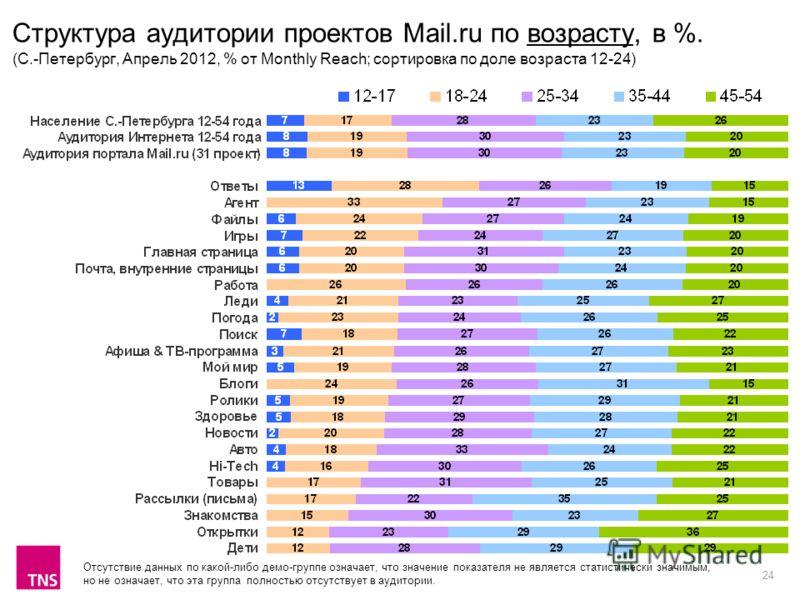 24 Структура аудитории проектов Mail.ru по возрасту, в %. (С.-Петербург, Апрель 2012, % от Monthly Reach; сортировка по доле возраста 12-24) Отсутствие данных по какой-либо демо-группе означает, что значение показателя не является статистически значи