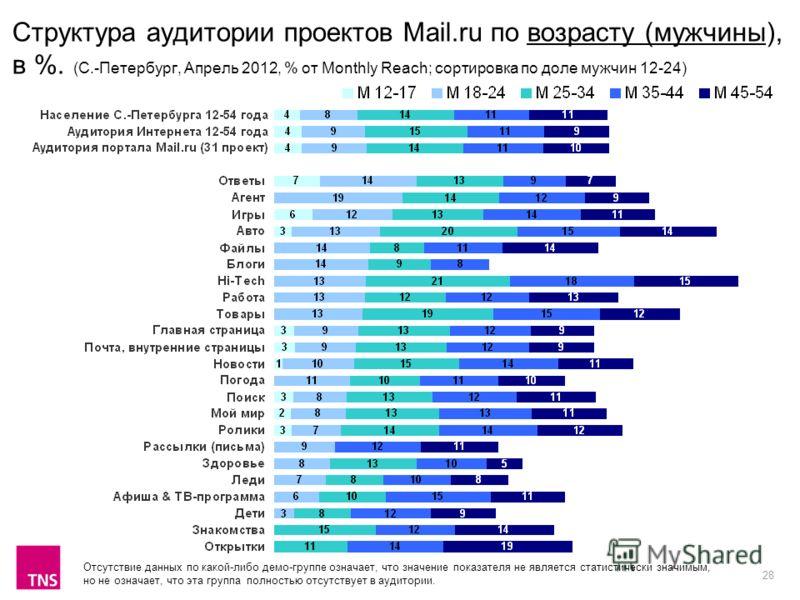 28 Структура аудитории проектов Mail.ru по возрасту (мужчины), в %. (С.-Петербург, Апрель 2012, % от Monthly Reach; сортировка по доле мужчин 12-24) Отсутствие данных по какой-либо демо-группе означает, что значение показателя не является статистичес
