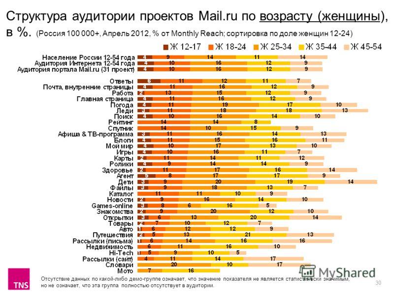 30 Структура аудитории проектов Mail.ru по возрасту (женщины), в %. (Россия 100 000+, Апрель 2012, % от Monthly Reach; сортировка по доле женщин 12-24) Отсутствие данных по какой-либо демо-группе означает, что значение показателя не является статисти