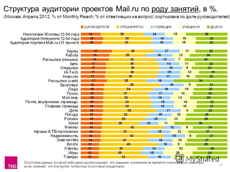 35 Структура аудитории проектов Mail.ru по роду занятий, в %. (Москва, Апрель 2012, % от Monthly Reach; % от ответивших на вопрос; сортировка по доле руководителей) Отсутствие данных по какой-либо демо-группе означает, что значение показателя не явля