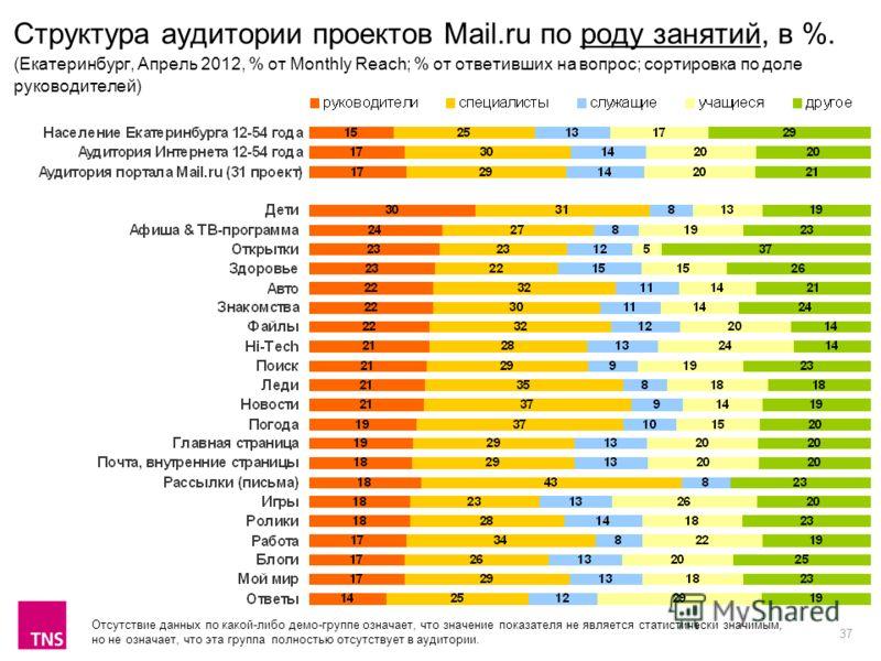 37 Структура аудитории проектов Mail.ru по роду занятий, в %. (Екатеринбург, Апрель 2012, % от Monthly Reach; % от ответивших на вопрос; сортировка по доле руководителей) Отсутствие данных по какой-либо демо-группе означает, что значение показателя н