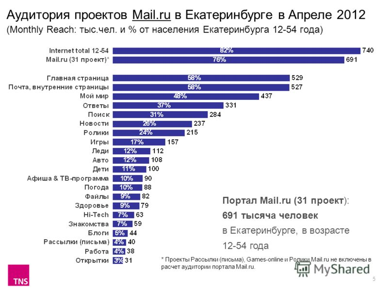 5 Аудитория проектов Mail.ru в Екатеринбурге в Апреле 2012 (Monthly Reach: тыс.чел. и % от населения Екатеринбурга 12-54 года) Портал Mail.ru (31 проект): 691 тысяча человек в Екатеринбурге, в возрасте 12-54 года * Проекты Рассылки (письма), Games-on