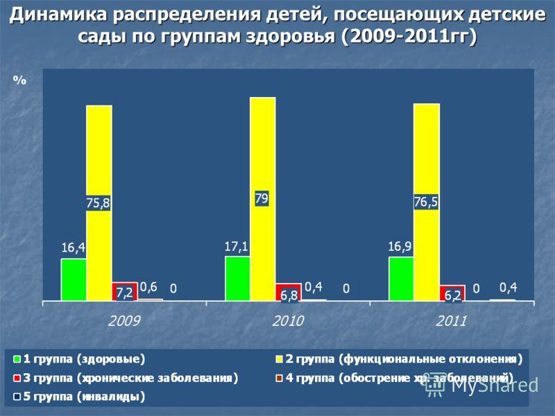 Динамика распределения детей, посещающих детские сады по группам здоровья (2009-2011гг)