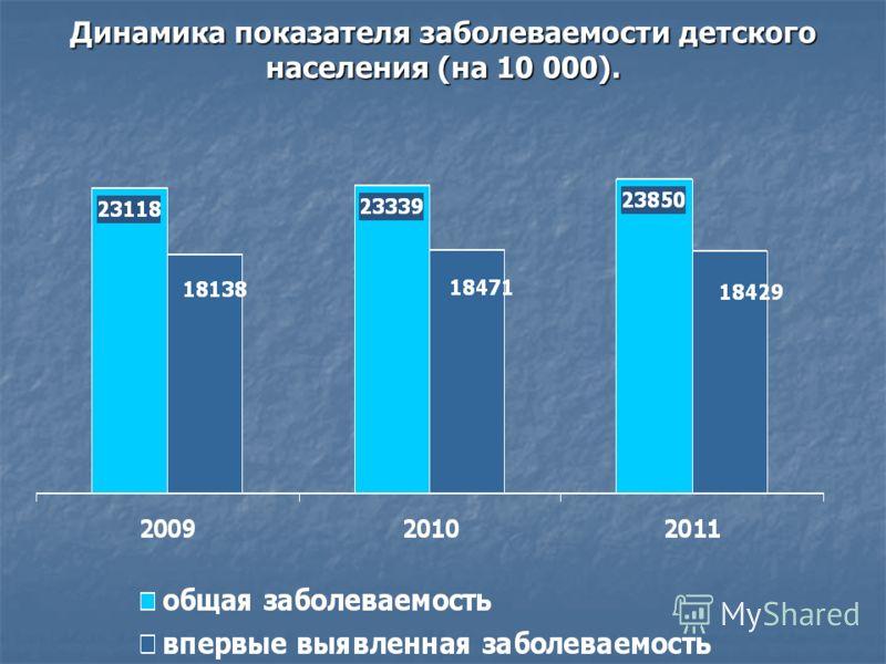 Динамика показателя заболеваемости детского населения (на 10 000).