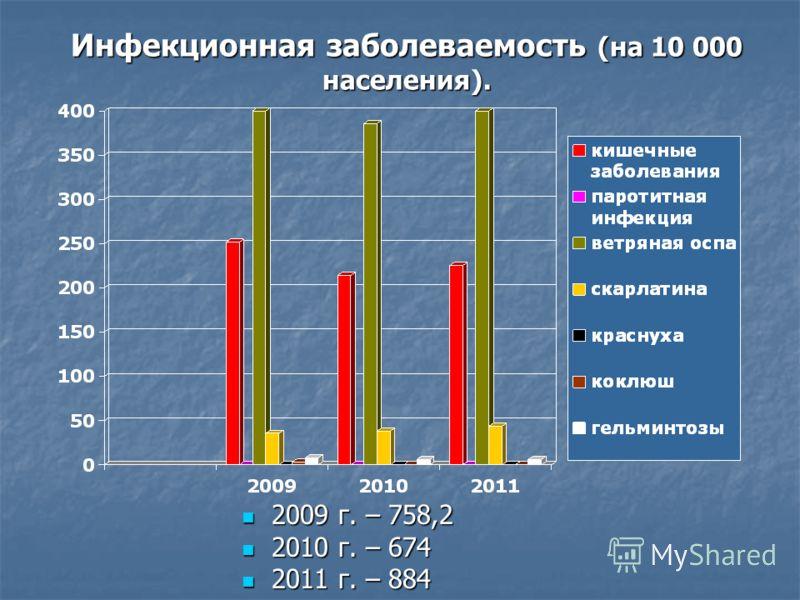 Инфекционная заболеваемость (на 10 000 населения). 2009 г. – 758,2 2009 г. – 758,2 2010 г. – 674 2010 г. – 674 2011 г. – 884 2011 г. – 884