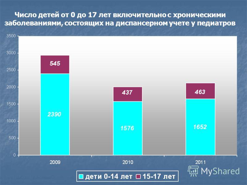 Число детей от 0 до 17 лет включительно с хроническими заболеваниями, состоящих на диспансерном учете у педиатров