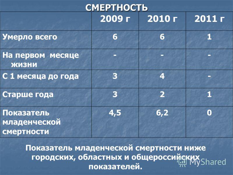 СМЕРТНОСТЬ 2009 г2010 г2011 г Умерло всего661 На первом месяце жизни --- С 1 месяца до года34- Старше года321 Показатель младенческой смертности 4,56,20 Показатель младенческой смертности ниже городских, областных и общероссийских показателей.