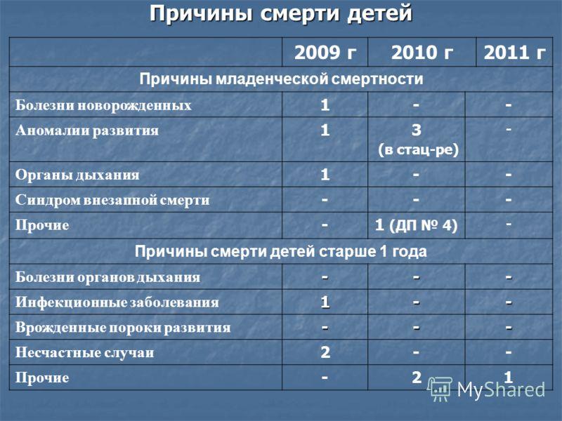 Причины смерти детей 2009 г2010 г2011 г Причины младенческой смертности Болезни новорожденных 1-- Аномалии развития 13 (в стац-ре) - Органы дыхания 1-- Синдром внезапной смерти --- Прочие -1 (ДП 4) - Причины смерти детей старше 1 года Болезни органов