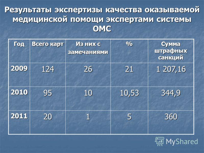 Результаты экспертизы качества оказываемой медицинской помощи экспертами системы ОМС Год Всего карт Из них с замечаниями% Сумма штрафных санкций 20091242621 1 207,16 2010951010,53344,9 20112015360