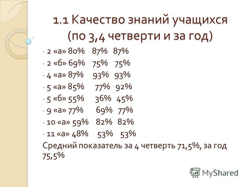1.1 Качество знаний учащихся ( по 3,4 четверти и за год ) - 2 « а » 80% 87% 87% - 2 « б » 69% 75% 75% - 4 « а » 87% 93% 93% - 5 « а » 85% 77% 92% - 5 « б » 55% 36% 45% - 9 « а » 77% 69% 77% - 10 « а » 59% 82% 82% - 11 « а » 48% 53% 53% Средний показа