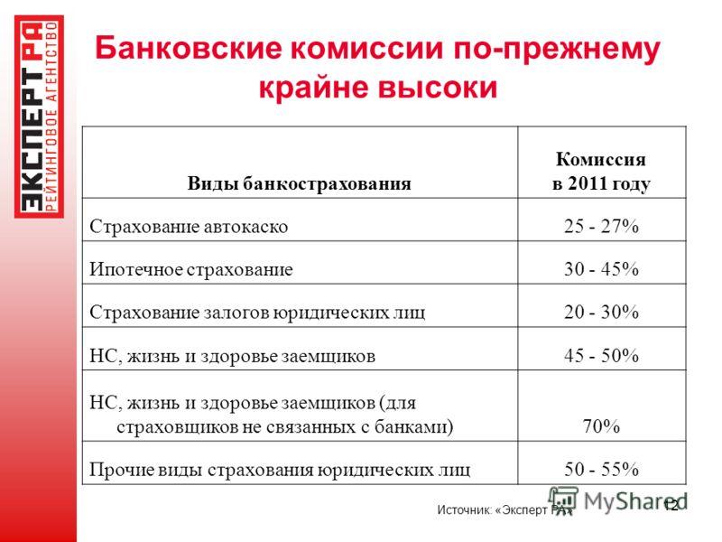 12 Банковские комиссии по-прежнему крайне высоки Виды банкострахования Комиссия в 2011 году Страхование автокаско25 - 27% Ипотечное страхование30 - 45% Страхование залогов юридических лиц20 - 30% НС, жизнь и здоровье заемщиков45 - 50% НС, жизнь и здо