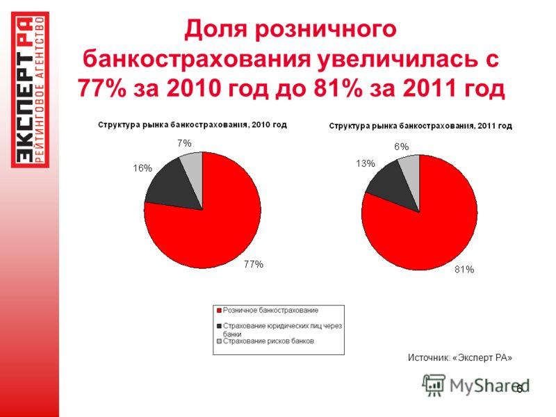 6 Доля розничного банкострахования увеличилась с 77% за 2010 год до 81% за 2011 год Источник: «Эксперт РА»