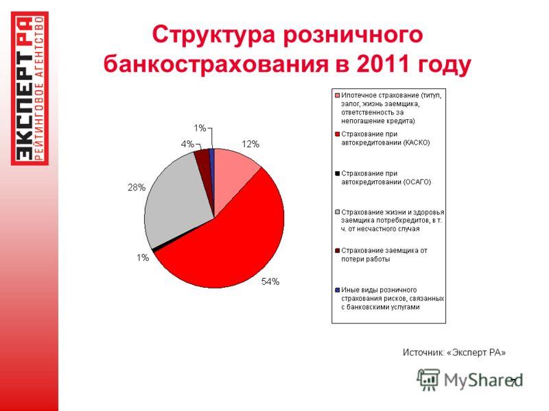 7 Структура розничного банкострахования в 2011 году Источник: «Эксперт РА»