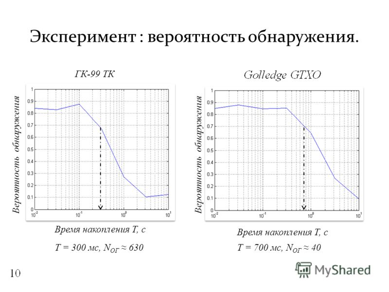 Эксперимент : вероятность обнаружения. Вероятность обнаружения Время накопления Т, с ГК-99 ТК Т = 300 мс, N ОГ 630Т = 700 мс, N ОГ 40