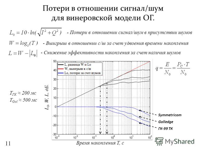 Потери в отношении сигнал/шум для винеровской модели ОГ. L 0, W, L, дБ. Symmetricom Golledge ГК-99 ТК - Потери в отношении сигнал/шум в присутствии шумов - Снижение эффективности накопления за счет наличия шумов Время накопления Т, с Т ГК 200 мс Т Go