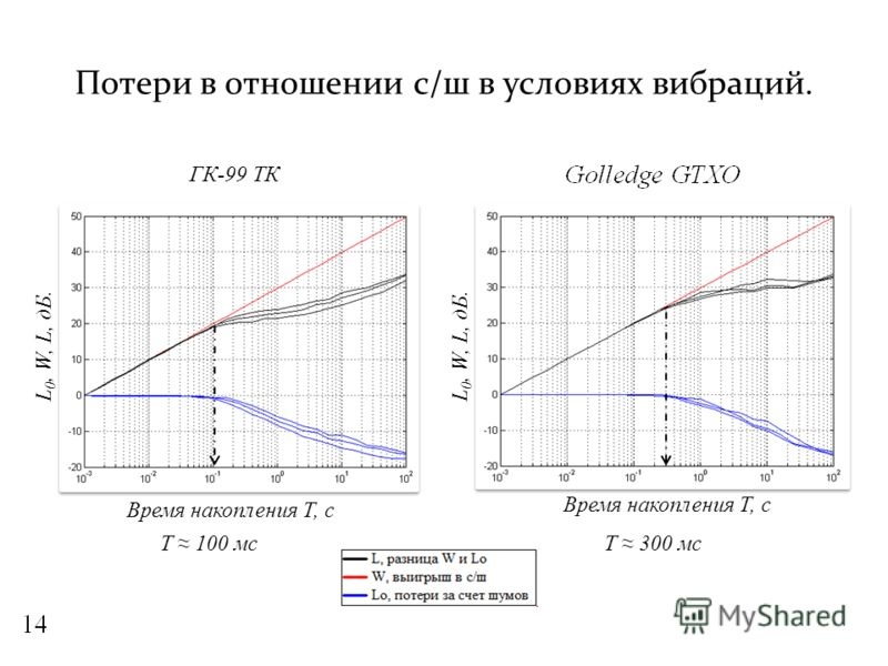 Потери в отношении с/ш в условиях вибраций. L 0, W, L, дБ. Время накопления Т, с ГК-99 ТК Т 100 мсТ 300 мс