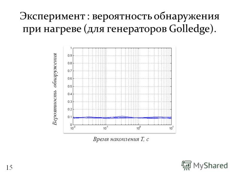Эксперимент : вероятность обнаружения при нагреве (для генераторов Golledge). Вероятность обнаружения Время накопления Т, с