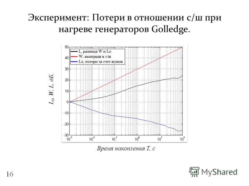 Эксперимент: Потери в отношении с/ш при нагреве генераторов Golledge. L 0, W, L, дБ. Время накопления Т, с