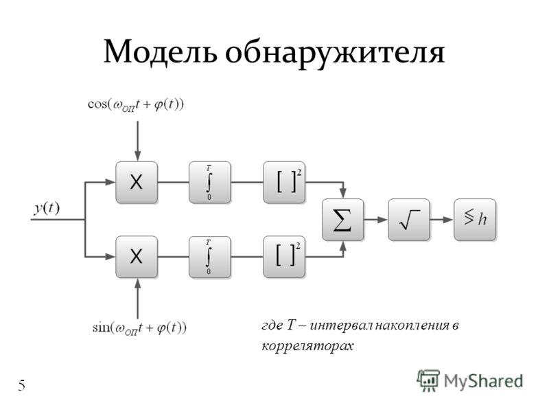 Модель обнаружителя где Т – интервал накопления в корреляторах