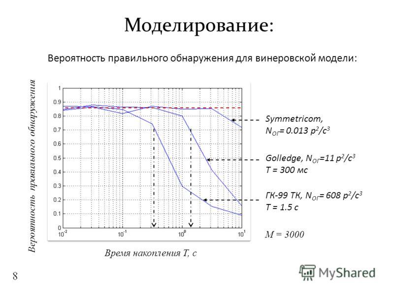 Моделирование: Вероятность правильного обнаружения для винеровской модели: Вероятность правильного обнаружения Symmetricom, N ОГ = 0.013 р 2 /с 3 Golledge, N ОГ =11 р 2 /с 3 T = 300 мс ГК-99 ТК, N ОГ = 608 р 2 /с 3 T = 1.5 с Время накопления Т, с M =