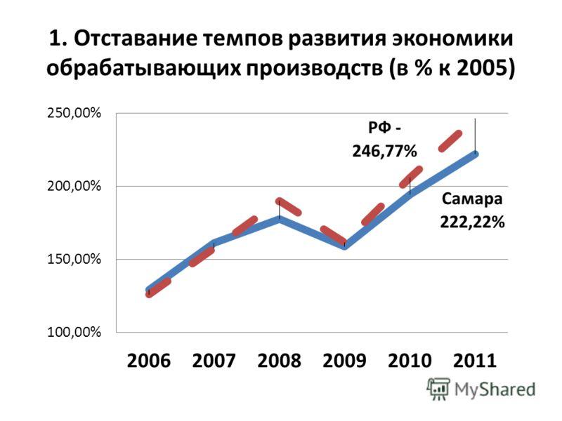 1. Отставание темпов развития экономики обрабатывающих производств (в % к 2005)