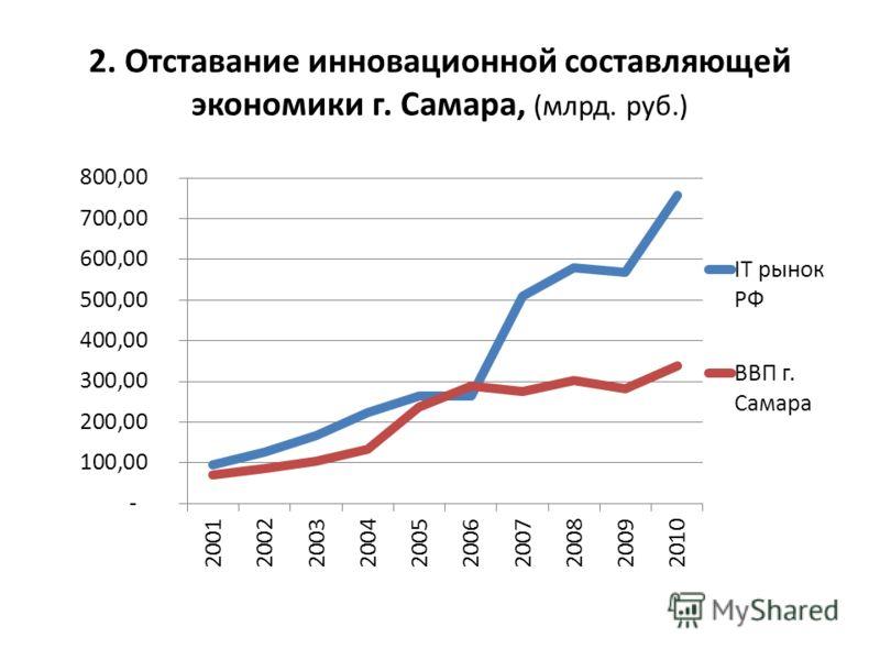 2. Отставание инновационной составляющей экономики г. Самара, (млрд. руб.)