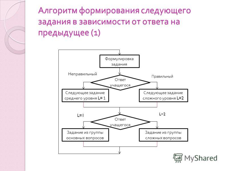 Алгоритм формирования следующего задания в зависимости от ответа на предыдущее (1) Формулировка задания Ответ учащегося Следующее задание сложного уровня L=2 Неправильный Правильный Следующее задание среднего уровня L= 1 Ответ учащегося L=2 L=1 Задан