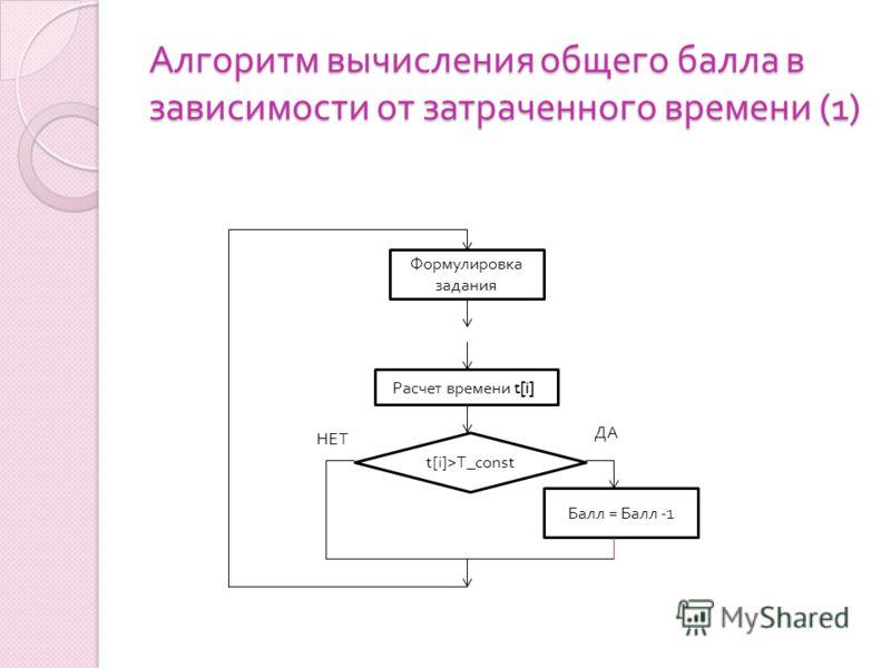 Алгоритм вычисления общего балла в зависимости от затраченного времени (1) Формулировка задания Расчет времени t[i] t[i]>T_const Балл = Балл -1 ДА НЕТ