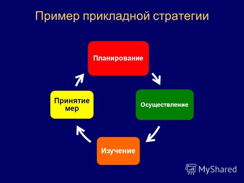 Пример прикладной стратегии Планирование Осуществление Изучение Принятие мер