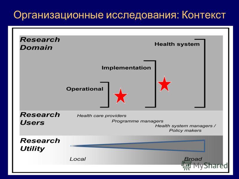Организационные исследования: Контекст