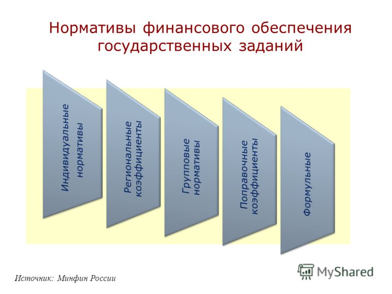 Нормативы финансового обеспечения государственных заданий Источник: Минфин России