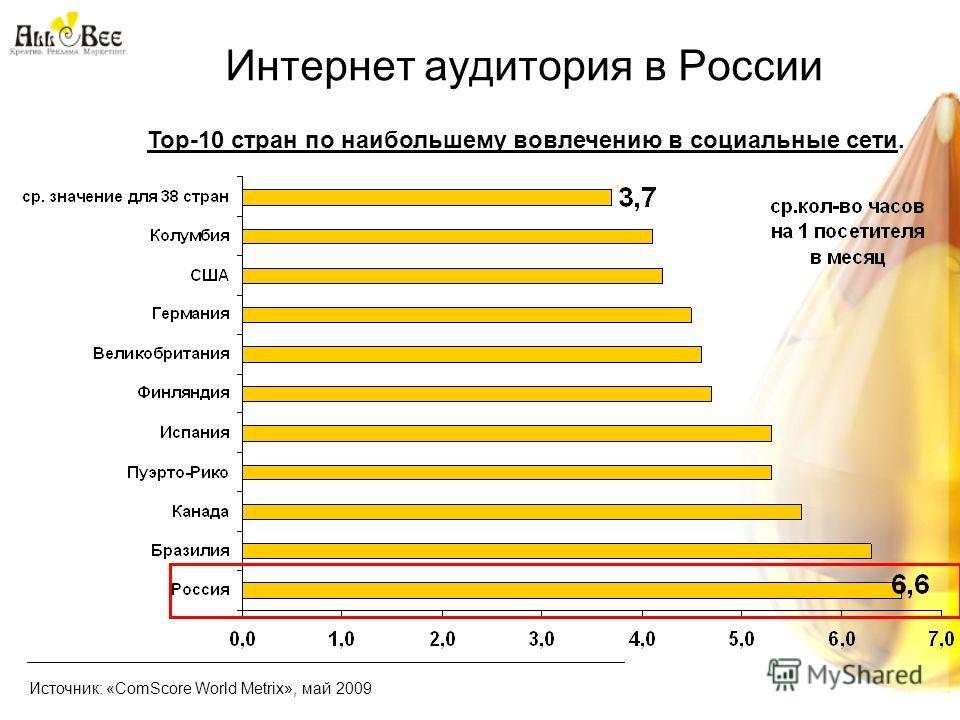 Интернет аудитория в России Источник: «ComScore World Metrix», май 2009 Тор-10 стран по наибольшему вовлечению в социальные сети.