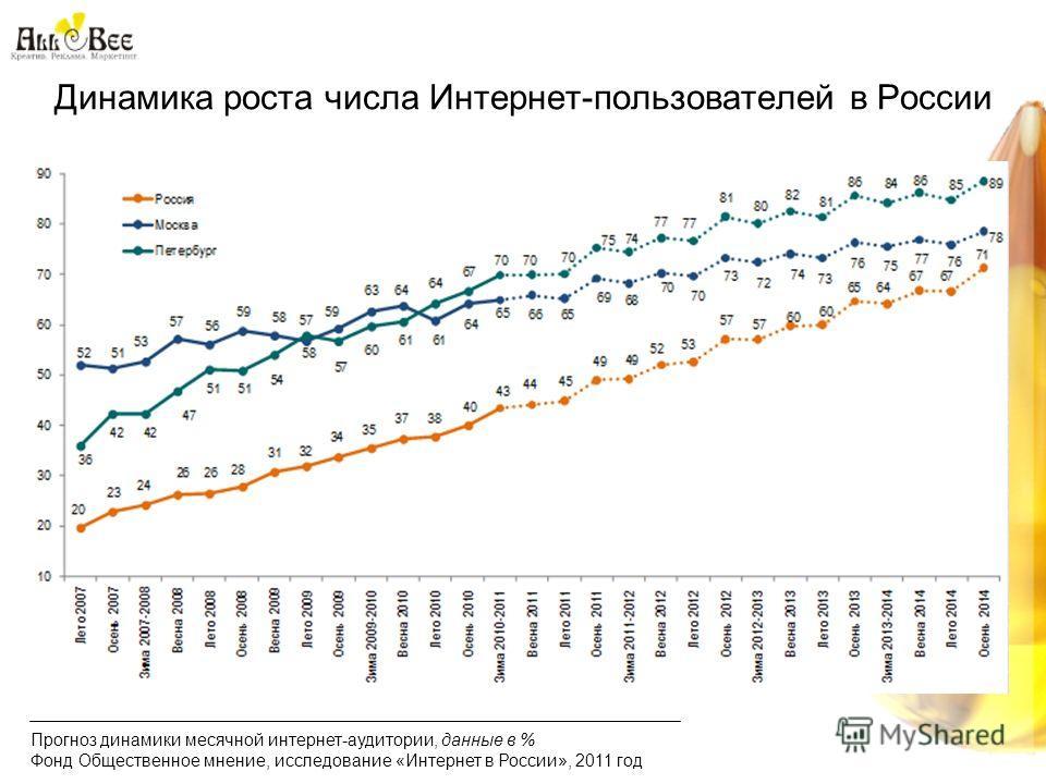 Динамика роста числа Интернет-пользователей в России Прогноз динамики месячной интернет-аудитории, данные в % Фонд Общественное мнение, исследование «Интернет в России», 2011 год