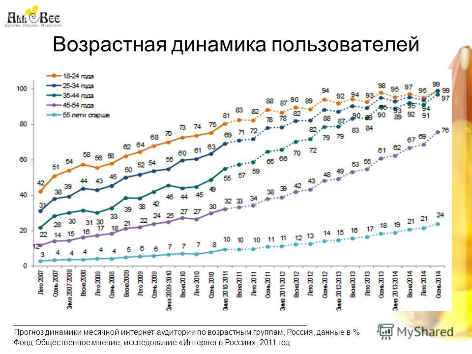 Возрастная динамика пользователей Прогноз динамики месячной интернет-аудитории по возрастным группам, Россия, данные в % Фонд Общественное мнение, исследование «Интернет в России», 2011 год