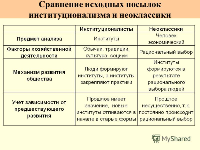 Сравнение исходных посылок институционализма и неоклассики