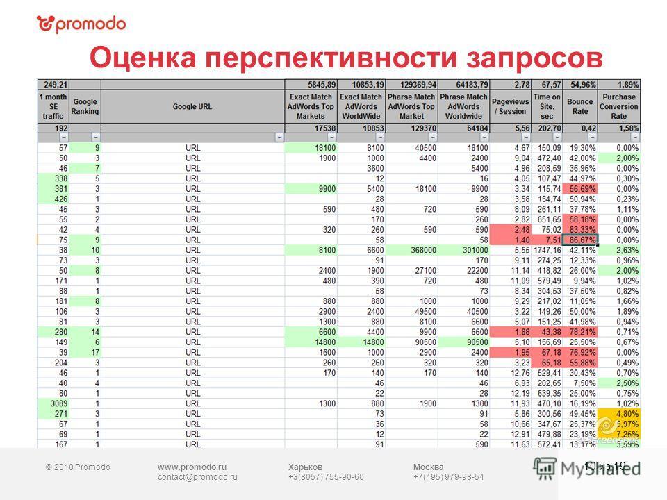 © 2010 Promodowww.promodo.ru contact@promodo.ru Харьков +3(8057) 755-90-60 Москва +7(495) 979-98-54 Оценка перспективности запросов 10 из 19