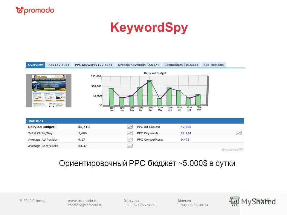 © 2010 Promodowww.promodo.ru contact@promodo.ru Харьков +3(8057) 755-90-60 Москва +7(495) 979-98-54 KeywordSpy 7 из 19 Ориентировочный PPC бюджет ~5.000$ в сутки