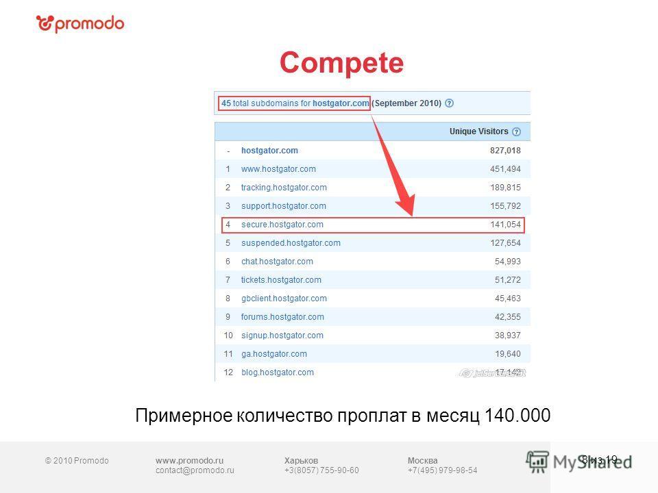 © 2010 Promodowww.promodo.ru contact@promodo.ru Харьков +3(8057) 755-90-60 Москва +7(495) 979-98-54 Compete 8 из 19 Примерное количество проплат в месяц 140.000