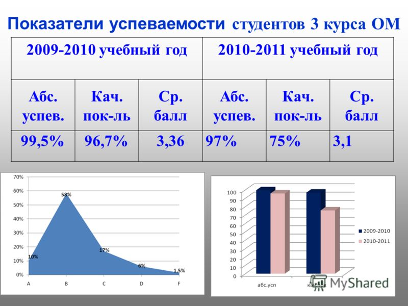 Показатели успеваемости студентов 3 курса ОМ 2009-2010 учебный год2010-2011 учебный год Абс. успев. Кач. пок-ль Ср. балл Абс. успев. Кач. пок-ль Ср. балл 99,5%96,7%3,3697%75%3,1