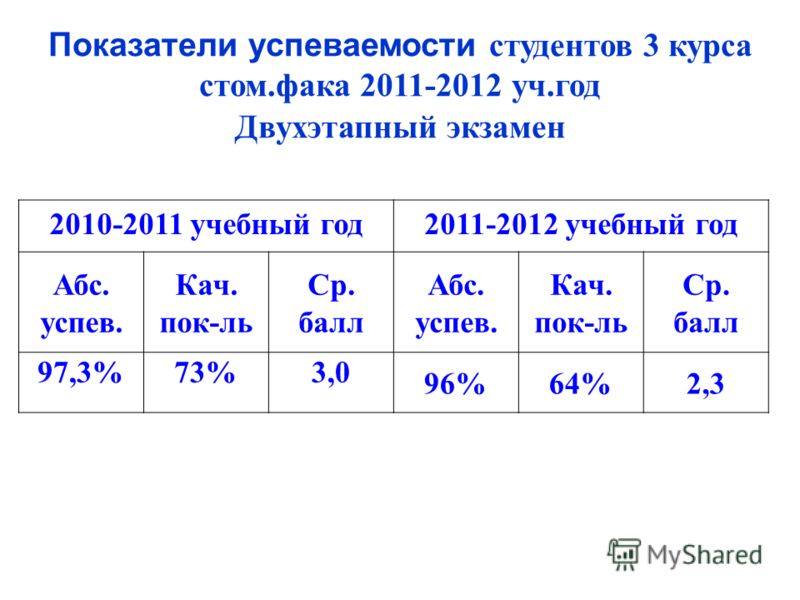 Показатели успеваемости студентов 3 курса стом.фака 2011-2012 уч.год Двухэтапный экзамен 2010-2011 учебный год2011-2012 учебный год Абс. успев. Кач. пок-ль Ср. балл Абс. успев. Кач. пок-ль Ср. балл 97,3%73%3,0 96%64%2,3