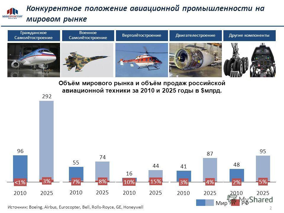 2 Конкурентное положение авиационной промышленности на мировом рынке Гражданское Самолётостроение Объём мирового рынка и объём продаж российской авиационной техники за 2010 и 2025 годы в $млрд. ВертолётостроениеДвигателестроение Военное Самолётострое