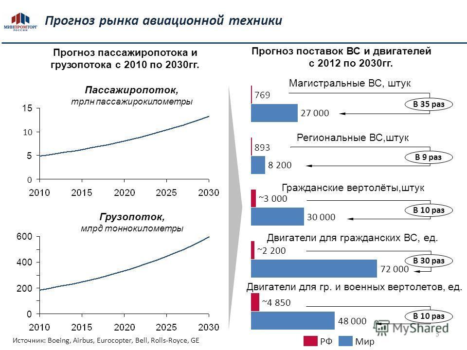 3 3 Прогноз рынка авиационной техники Прогноз поставок ВС и двигателей с 2012 по 2030гг. Пассажиропоток, трлн пассажирокилометры Грузопоток, млрд тоннокилометры Прогноз пассажиропотока и грузопотока с 2010 по 2030гг. 48 000 ~4 850 72 000 ~2 200 30 00