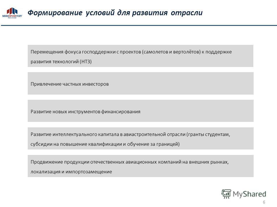 6 6 Формирование условий для развития отрасли Перемещения фокуса господдержки с проектов (самолетов и вертолётов) к поддержке развития технологий (НТЗ) Привлечение частных инвесторов Развитие новых инструментов финансирования Развитие интеллектуально